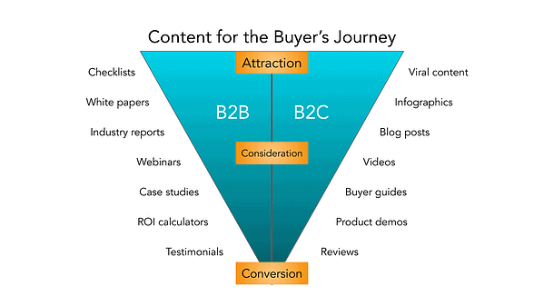 B2B leads with content strategy